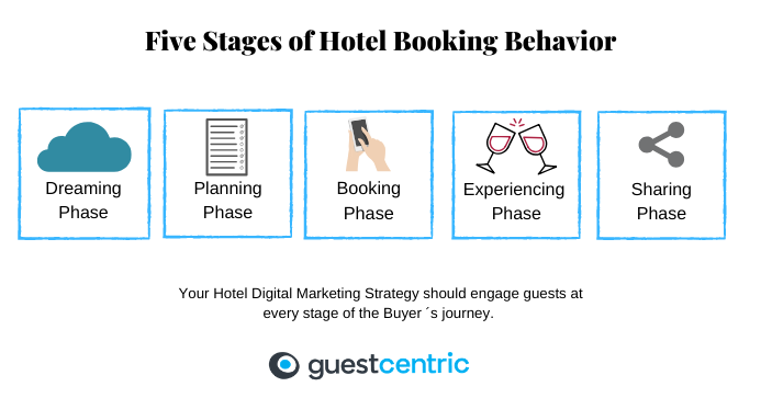 Five stages of the hotel booking behavior - Dreaming, Planning, Booking, Experiencing and Sharing