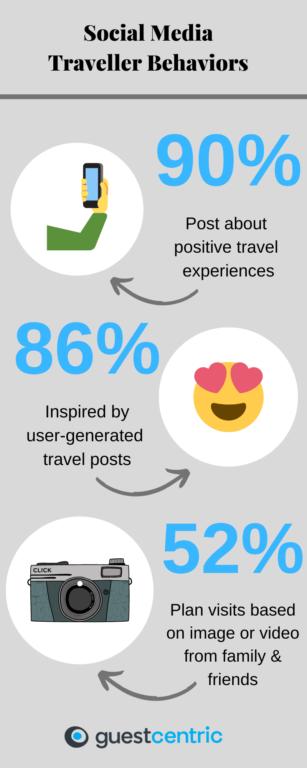Infographic of social media traveler behaviors