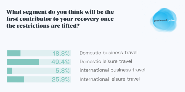 Hotelier PULSE Research Statistic on the industry's declining expectation for Business Travel impacting recovery.