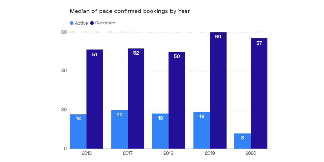 GuestCentric - Hotel Booking Pace Graph - Showing How Booking Pace Decreased Dramatically in 2020.