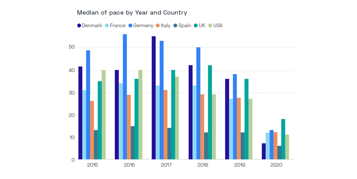 GuestCentric - Bar Graph - Hotel Booking Pace By Country in 2020 vs 2019, 2018, 2017, 2016, and 2015