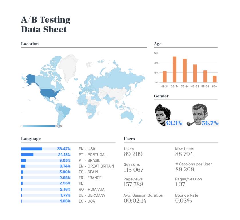 A/B Testing Data Sheet to Measure mobile booking conversion - Includes User Location, Demographics, Language, Sessions, Page Views, Bounce Rate etc