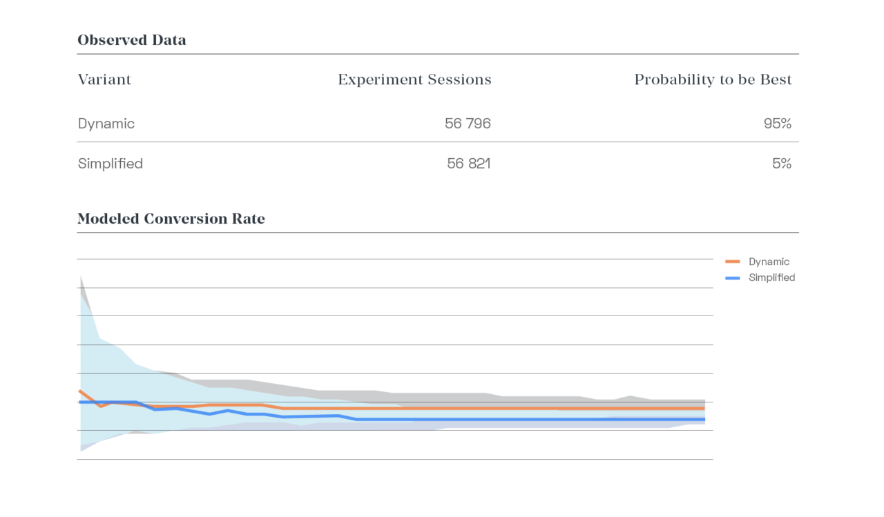A/B Test Data Sheet - Shows 33% Improved mobile booking conversion on 'Dynamic' Booking Engine.